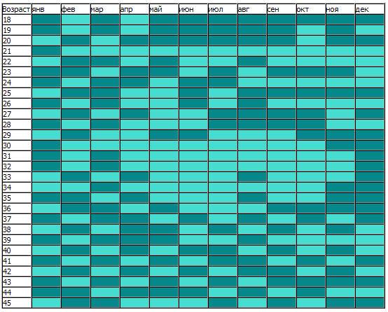 Японский метод планирования пола ребенка.  Как не странно, процент попадания в планировании пола по этой таблице не...
